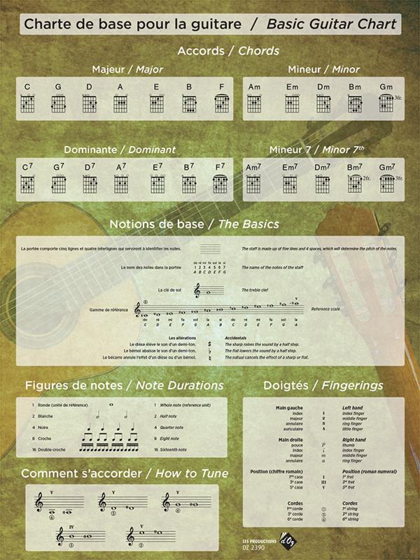 Charte de base pour la guitare