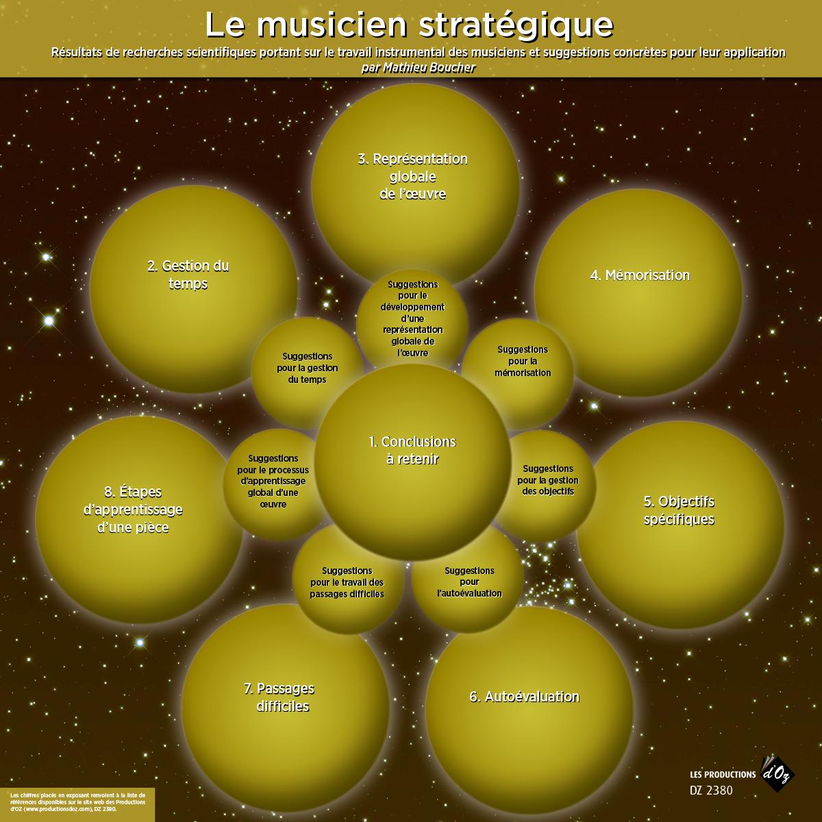 Le musicien stratégique